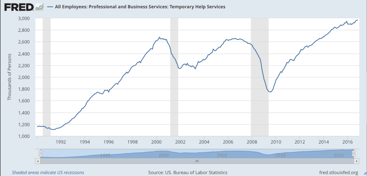 Temporary Labor trends